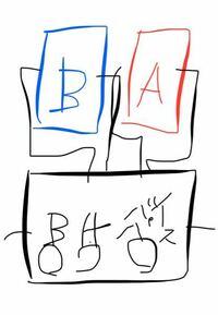 画像のようなラインセレクター、スイッチャーはありますか? 画像の説明: ・バイパススイッチを押すと、A、Bのエフェクターは通らず、楽器本体の音が出る  ・Aのスイッチを押すと、Aエフェクターを通る。  ・Bのスイッチを押すと、Bエフェクターを通る。   ・AとB両方のエフェクターは通らず、どちらか片方だけが通る。