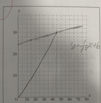 チップ250枚。中学の数学、一次関数についてです。 y=1/10x+bという傾きしかわからないとき、切片bはどうやったらだせますか?因みに答えはb=51/2です。