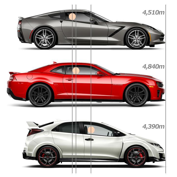 変な質問ですが、BMWクーペはシリーズが沢山出てて、同じシリーズでも更に細かく分けられていますが1番ロングノーズなのはどのシリーズの何でしょうか?ほとんど変わらないでしょうか? 全てのシリーズを...