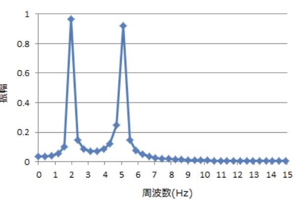 周波数成分について質問させていただきます。 2Hzと5Hzの合成波形を作成し、Excelにてフーリエ変換を行いました。その際にフーリエ変換後の結果で、2Hzと5Hzの周波数成分が顕著となって表れ...