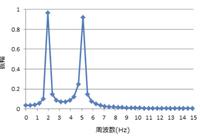 周波数成分について質問させていただきます。 2Hzと5Hzの合成波形を作成し、Excelにてフーリエ変換を行いました。その際にフーリエ変換後の結果で、2Hzと5Hzの周波数成分が顕著となって表れましたが、1Hzや3Hzの周波数成分も微量ながら検出されているかのように思えます。 ここで疑問なのが、2Hzと5Hzの合成波形なので、グラフには2Hzと5Hzの周波数成分のみ表れ、他の周波数は0にな...