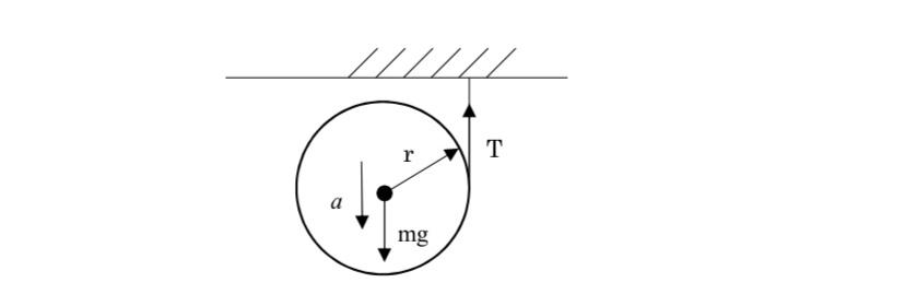 質量m、半径rの円柱にひもを巻きつけた、ひもの一端を固定して円柱を落下させるとき、円柱の運動方程式を書いてほしいです。 またひもの張力Tと円柱の重心の加速度aを求めてほしいです。