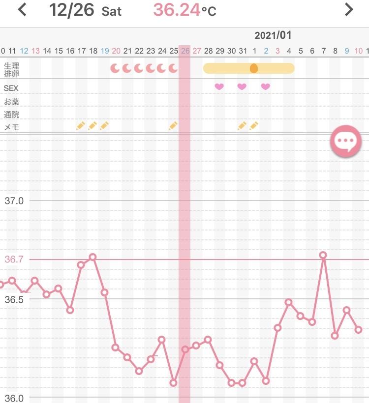 【排卵日、基礎体温について】 妊活中です。 12/30に排卵検査薬ドゥーテストが無色で陰性だったのですが、 12/31に色が付いたので陽性と判断しました。 (しかし1/1と1/2も同じくうっすら...