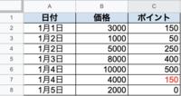 どう関数を組み合わせたらいいのか分からなかったので、詳しい人いらた教えてください。 例:商品価格の5%ポイントが貰えるキャンペーン。付与上限が1000pt。  C2に=B2*0.05設定して下までオートフィルしたのですが、上限に到達するとき(C7)に200じゃなくて自動で150になるようにすることは可能ですか? また、上限以降は0になるように設定したいです。 C列にどんな関数式を書け...