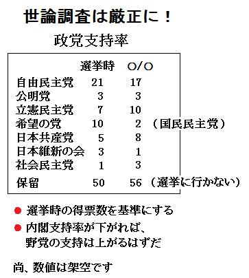 NHKや民放の世論調査について アンケートの取り方がおかしい! 今の内閣を変えたいですか 前回はどの政党に投票しましたか 次回はどの政党に投票する予定ですか あなたは投票に行きますか と訊くべき...