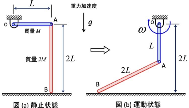 図aに示すような2つの部材が静止状態にある。 部材OAは長さL、質量Mである。部材ABは長さ2L、質量2Mである。静止状態から放した後、B点は左に滑り始めた。図bに示すようなA点がO点の真下を通...