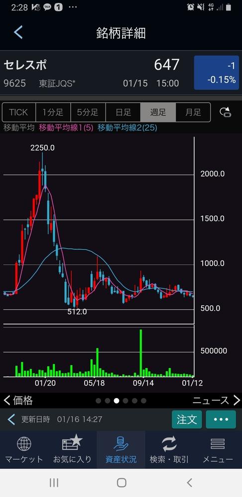 株チャートについて質問で済ます。 最近注目している銘柄なんですがピンクの線と青の線の違いがわかりません