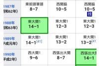 最近の相撲協会は日本人力士の昇進に対して甘いと思いませんか? 元横綱旭富士の現伊勢ヶ浜親方の平成元年の初場所からの成績です。 優勝はなかったにしろ東大関で3場所この成績なのに場所後の横綱昇進は見送ら...
