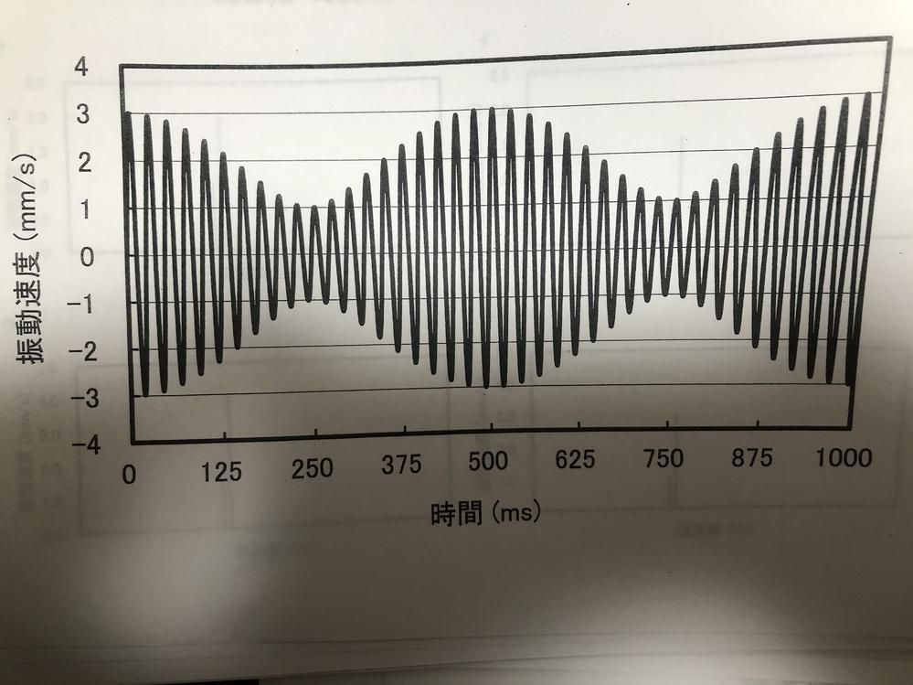 このうなり波形で振幅数の大きい方の周波数と振幅数の小さい方の周波数の求め方、また、この波形の実効値の求め方を教えて下さい。 非常に困っています…