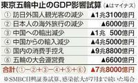 東京五輪が中止になったら東京は財政破綻するでしょうか? もし破綻したら日本そのものが破綻するでしょうが・・・。 中止になったと仮定して、東京の財政はどうなると思われますか?  東京五輪 海外紙中止言及相...