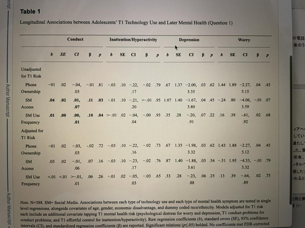 統計学について全く知らないのですが… b SE CI β pは何を表しているんですか?Unadjusted for T1とAdjusted for T1を比較してみる場合にはどこを基準として見れ...