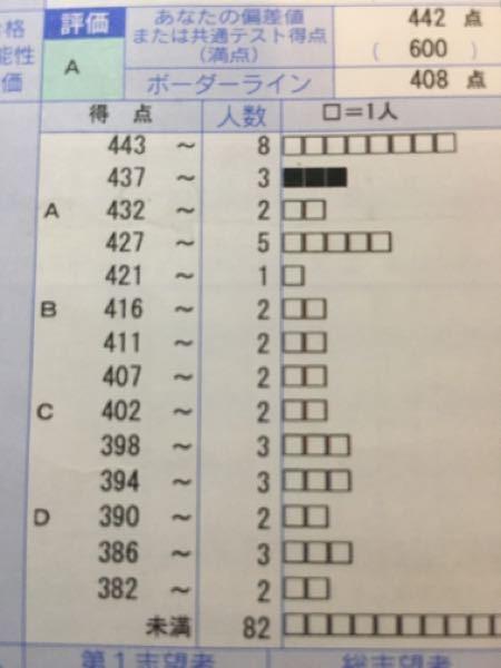 共通テストプレの志望校ボーダーは 実際(共通テストの結果)と変わりますか? それともある程度信...