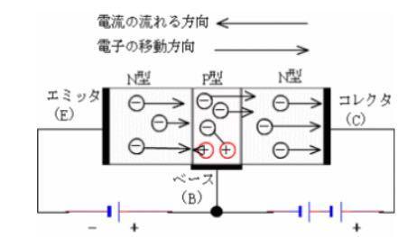 トランジスタの原理についてです。 エミッタ、エミッタ間に電流を流すだけではベース内の正孔が埋まってしまい電子は動かなくなるので電流は流れない。 ベースに電圧を加えることで、ベース内の電子が動き...