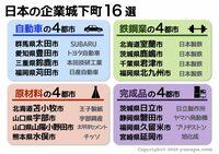 茨城県日立市と愛知県豊田市、どちらが優れていますか? 前者は日立製作所の城下町、後者はトヨタ自動車の城下町です。