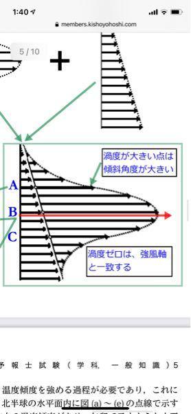渦度の絶対値が大きいところは傾斜角度が大きい。 この傾斜角度とはどこのことをさしますか?