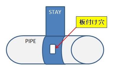自動車のエンジンルーム内にあるPIPEで、添付資料のようにPIPEにSTAYが溶接されている部品で、 STAYに「板付け穴」と呼ばれる長穴(or丸穴)があるのですが、この「板付け穴」は何をするた...