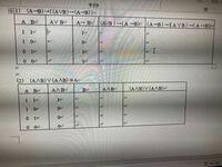 大学数学の真理表です。 わかる方いますか?