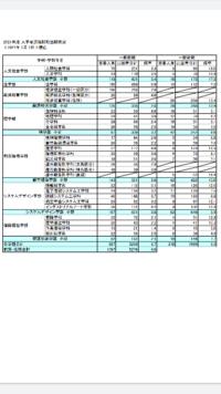 東京都立大学 倍率ヤバくないですか?横国志望が降りてきてるんでしょうか