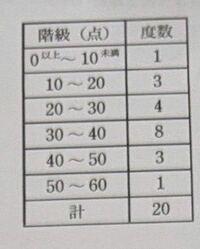 表は, ある学校で 20人の生徒に対して行った50点満点の小テストの点数に基づいて作成した階級の幅が10点の度数分布表である。 このデータの平均値を求めよ。