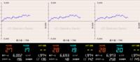 SアイムジャグラーEXのデータ推移です 左から本日20時、21時、22時の履歴です この台の設定は4?5?