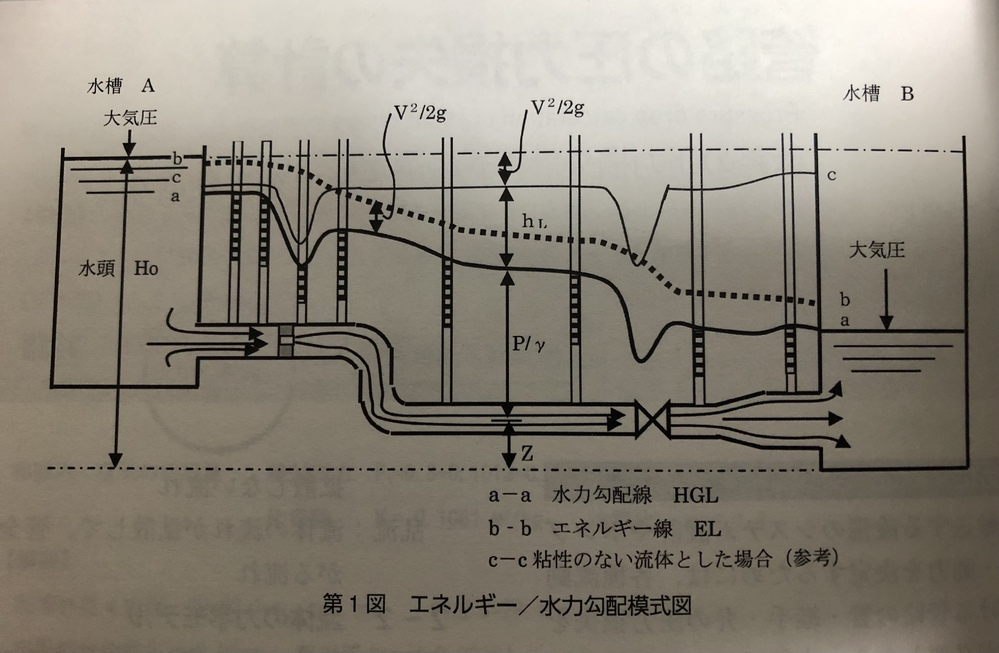 水力勾配線図について1点疑問があり投稿させていただきました。 図の水槽Aの出口でエネルギー線(b-b)より粘性のない流体(c-c)がV^2/2gだけエネルギーが小さい理由がわかりません。 粘性のない流体ならば、圧力損失を考慮せずに、水頭(H0)からスタートするのではと思ったのですが。 水力学・流体力学に詳しい方ご教授願います。