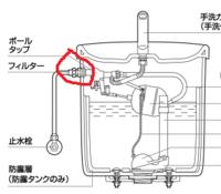 トイレのタンクと給水管のつなぎ目の水漏れをパッキンとアルミのジャバラに変えて漏れを直したのですがナットの大きさのせいでフィルターが入 れられませんでした。  フィルターは入れなくても大丈夫でしょうか?