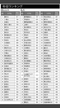 東京都市大学ってコスパ最強すぎませんか? 有名企業就職率 19.5% 年収560万円(全私立大学中14位) にも関わらず、入試問題は簡単だし、偏差値も高くはない。 なぜですか?