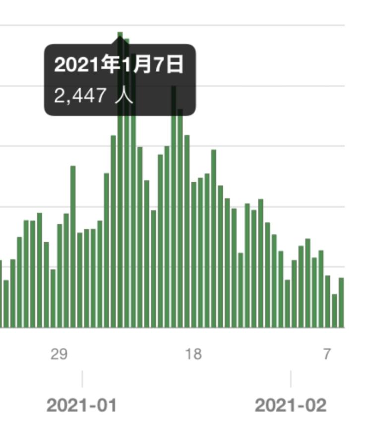 緊急事態宣言について。 コロナの感染者数は実際には2週間前の数値、ということですが、それならばなぜ緊急事態宣言が出た次の日から感染者数が減り続けているのでしょう?緊急事態宣言が出て2週間程経ってから感染者数が減り始める、というのであれば納得なのですが…? 画像引用 東京都