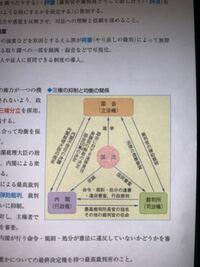 三権分立の表で国会召集は、内閣から国会になっているのですが、天皇の国事行為に国会召集が含まれているのは何故ですか?教えてくださいm(_ _)m
