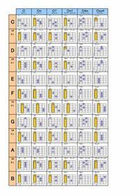 アコギのコード表の見方についてです。 この①②③④ってなんの事表してるんですか?