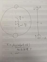 高校物理、 単振動の初期位相について質問です。 言葉での説明が、少し難しいので、紙に書かせてもらいます。また、言い方がおかしいかもですが、許してください。 まず、 ①初期位相の角度を求めるには、単振動を等速円運動の形(見かけ上)になおして、その位置から求めるという考え方でいいでしょうか? ②初期位相は、A、−Aのとき、どのような角度として出すのでしょうか? ③xを出す時には、xの式に出した角...