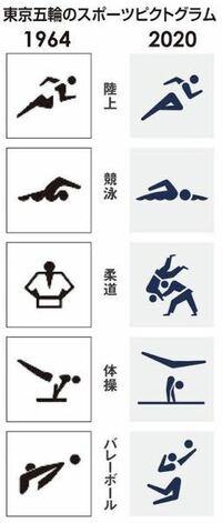こちら1964年の東京オリンピックとこれから開催予定の東京オリンピックのピクトグラムの比較なんですけど、1964年の方のバレーボールのピクトグラムがどういう動きなのか(どこが頭、手足、ボールなのか)が見当もつき ません。どなたか教えてください。