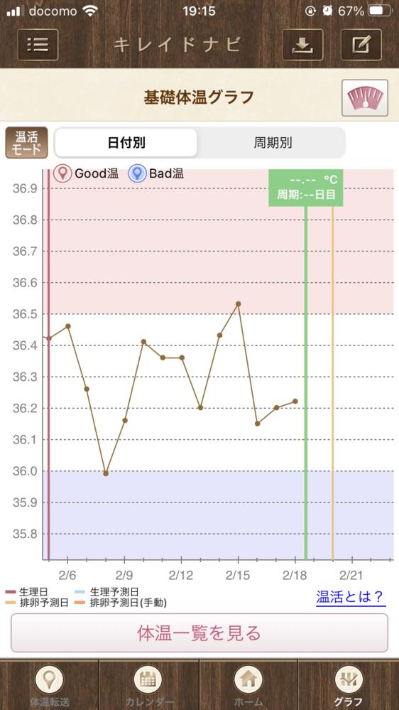 2/16の夕方17時に卵胞チェックをしてもらい21mm程で排卵はまだだったのでhcg注射をしてもらいました。 タイミングは17日に取って下さいとの事でした。 下腹部痛がまだあり体温も上がってな...