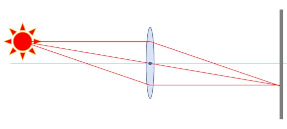 軸に対して平行に入射した光が、軸と交わる点が焦点で、 「焦点からレンズ主点までの距離」が焦点距離だと思っていたのですが、 サイトによっては「センサー面からレンズまでの距離」を焦点距離と して...