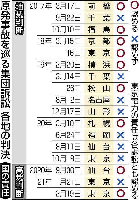 以下の東京新聞社会面の記事を読んで、下の質問にお答え下さい。 https://www.tokyo-np.co.jp/article/87063?rct=national (東京新聞社会面 「津波...