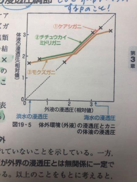 この3つのカニの浸透圧についていまいちわからないので教えてください。 ケアシガニが外洋に住んでいるので、塩類濃度の変化がなく、浸透圧調節の変化の必要がないことは分かりますが、他の2つが分かりませ...