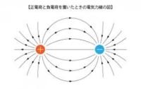 『①バネによるマイナスの位置エネルギーは、バネの金属が変形している部分に蓄えられるのだ。 静電荷のクーロン力によるマイナスの位置エネルギーは、下図のように電気力線が歪んだところに蓄えられるのだ。重力...