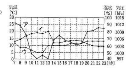 このグラフで湿度、気温、気圧の見分け方教えてください。
