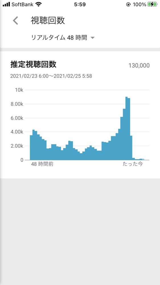 YouTubeの動画再生回数が激減。 順調に再生されていた動画が画像の様にいきなり、再生回数が急激しました。 原因は何でしょうか?YouTubeのバグでしょうか? 過去28日のブラウジングは81...