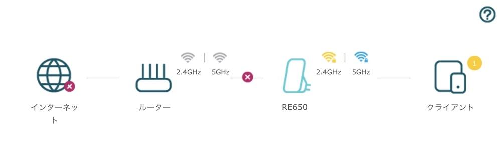 TP-Linkの中継機を購入して一通り設定し終わったのですがインターネットが繋がらない状況になっています。 この繋がらない原因または解決方法わかる方いたら教えていただきたいです。
