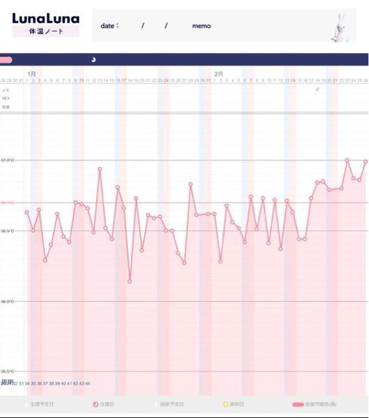 生理不順です。 最終生理が11月29日から12月3日でした。 そこから生理がなく、この基礎体温です。 2月2日と7日の週に1回(記録忘れ)セックス 2月3日に水っぽいおりもの 2月6日に伸びるお...