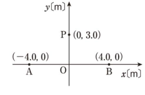 物理の問題です −1.0×10の−7乗Cの質量mkgの出てないから荷電粒子をQ(6.0)に静かにおいた。十分時間がたった時の速さを求めよ。