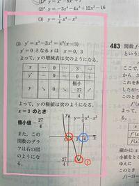 数2の関数のグラフを書く問題で 赤丸の数字は流れで解いていると値が出てくるのですが青丸はやはり自分で求めないといけませんか?  もしくは赤丸①から何となくで上に点線などで書いても正解になりますか?