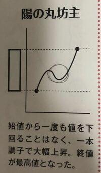 FXについてなのですが、この丸の部分 なぜ一度下がってるのでしょうか?? 始値から終値まで、なぜ一直線だとダメなのでしょうか?