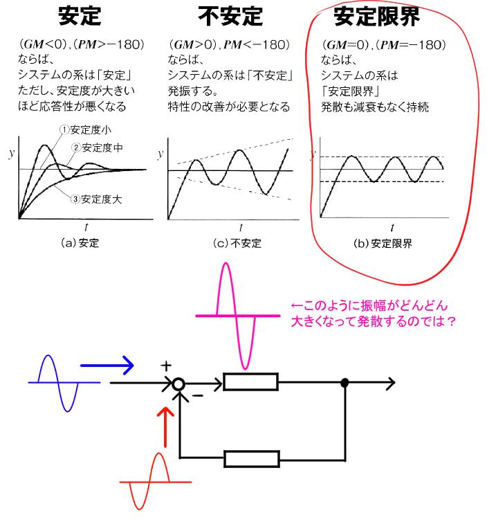 制御の安定限界について。図を見てください。 これは本に描いてあった図で、負帰還制御の、ゲイン余裕と位相余裕と制御の 安定かどうかについて描いた図です。 GM(ゲイン余裕)=0で、PM(位相余裕...