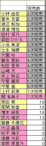 櫻坂の2nd表題メンバーが発表されましたが、どう感じましたか? [TOPIC] ・センターは森田ひかる ・システムは1枚目と同じ。3人のセンターも同じ ・櫻エイトも継続でメンバー変動なし ・表題及びカップリングの...