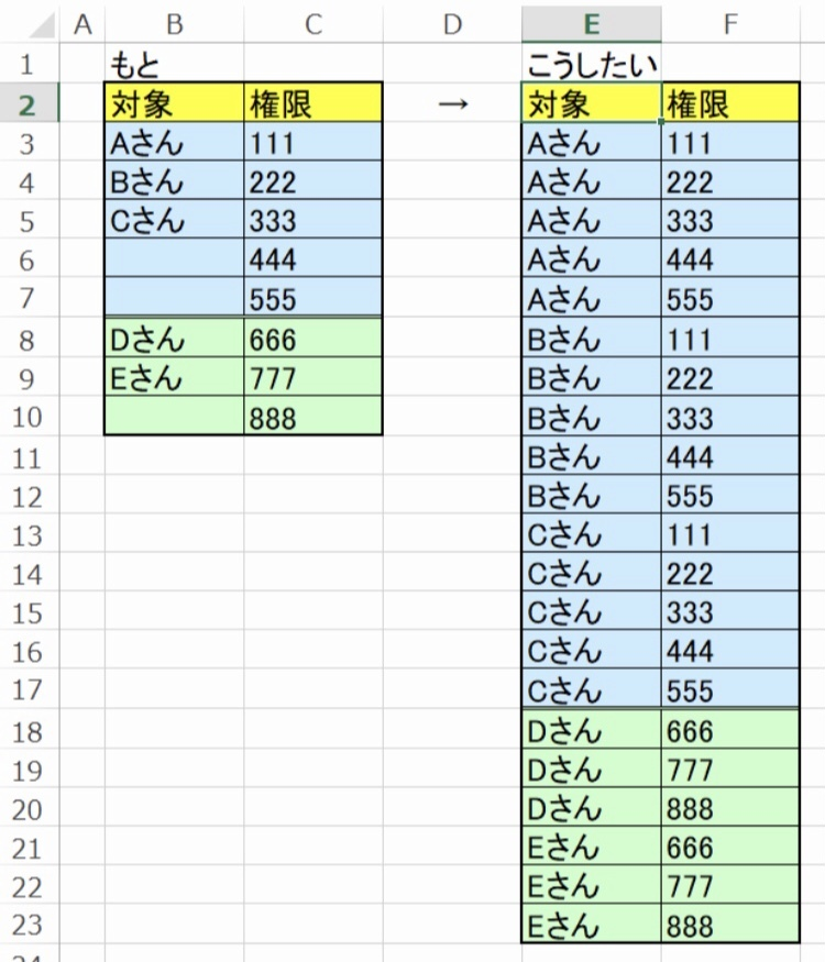 Excelで、人(対象)とそれに紐づく権限の表を作成しています。 文章での説明が難しいので画像をはります。 現在、左のように対象が「ABC」であり、権限は「111〜555」という情報のみまとめて...