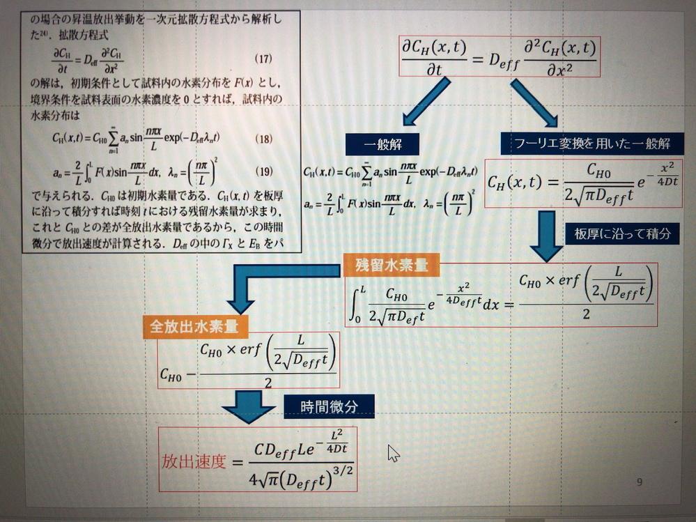 至急、分かる方ご回答お願い致します。 拡散方程式と微積分の質問です。 写真の文章に書いてあるようにC(x,t)を積分した後、CH0から引いて、最後に時間微分することで放出速度と時間(t)の関係の...