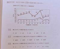 グラフの問題です。 この問題解ける方、お願いします。