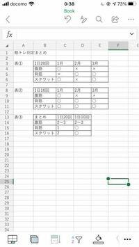 Excel表計算についてのご質問 項目:腹筋、背筋、スクワットについて、実施回数が1日20回を超えたら○、超えなかったら×という表を、1-3月分作成し、表①としました。 同様に1日10回バージョンでも作成し、表②としました。  表①②は手入力です。 表③は、計算式で表①②の集計をしたいです。  集計方法については ・各項目実施回数の×が、2〜3月など連続で続いたら2〜3と表示 ・1ひと月のみ...